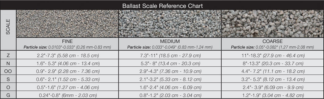 Woodland Scenics B82 Grey Medium Ballast - Bag